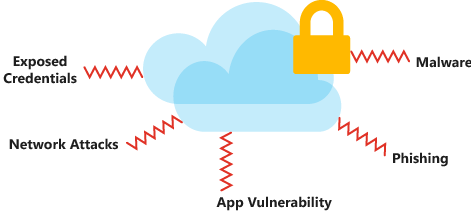 An illustration showing the types of security threats and attacks that might affect your data in the cloud.
