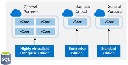 Azure Hybrid Benefit for SQL Server