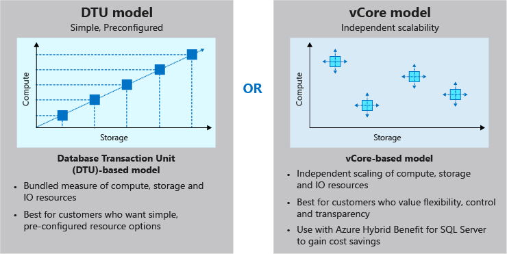DTU vs. vCore Pricing Model