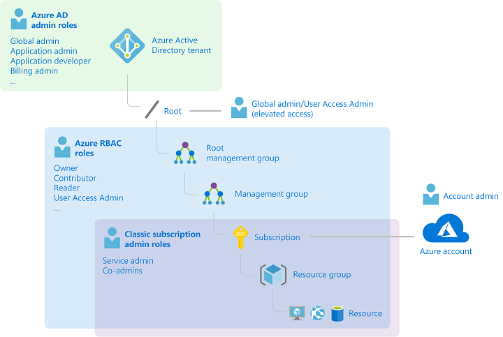 Diagram that depicts how the classic subscription administrator roles, RBAC roles, and Azure AD administrator roles are related at a high level.