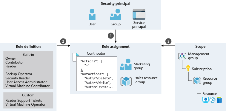 An illustration showing a sample role assignment process for Marketing group, which is a combination of security principal, role definition, and scope. The Marketing group falls under the Group security principal and has  a Contributor role assigned for  the Resource group scope.