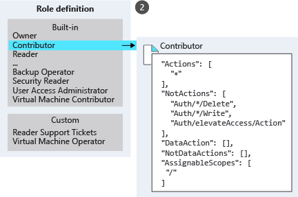 An illustration listing different built-in and custom roles with zoom-in on the definition for the contributor role.