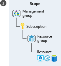 An illustration showing a hierarchical representation of different Azure levels to apply scope. The hierarchy, starting with the highest level, is in this order: Management group, subscription, resource group, and resource.