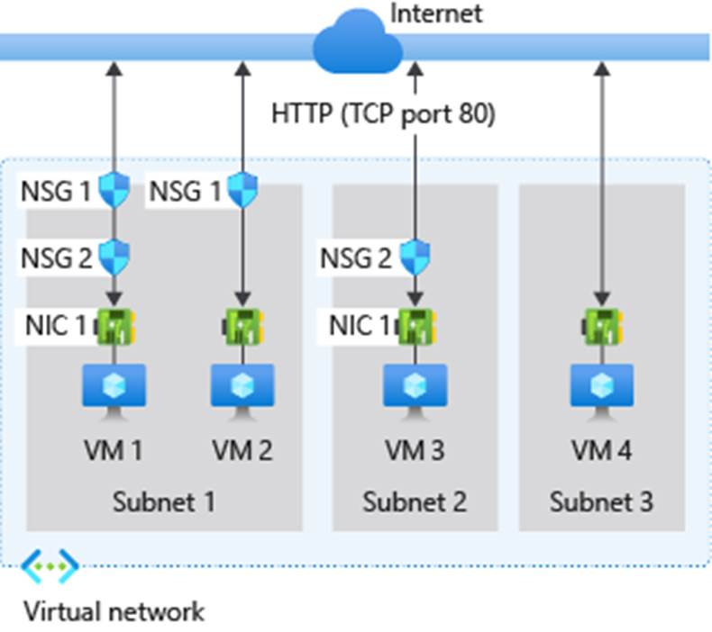 Network security group example setup