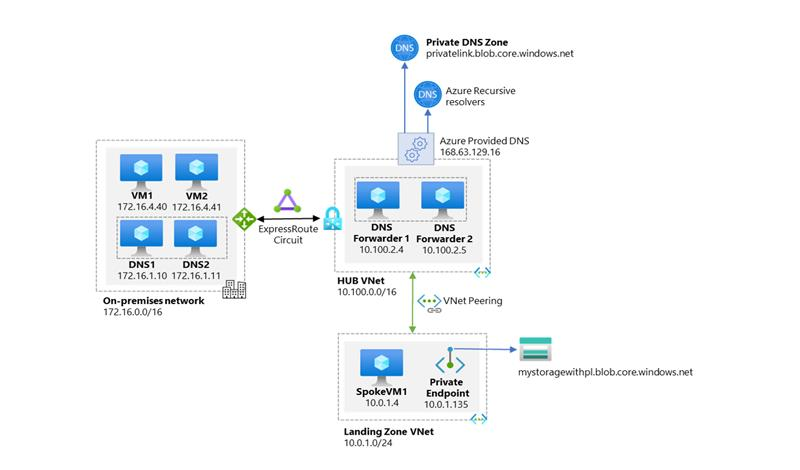 Diagram of high-level workflow of enterprise environments with central DNS resolution and where name resolution for Private Link resources is done via Azure Private DNS.