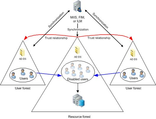 lync server 2013  supported active directory topologies
