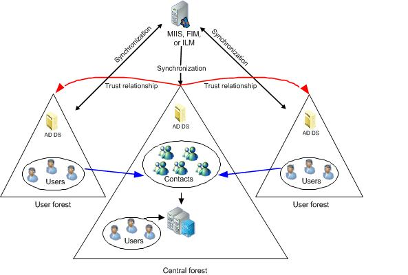Lync Server 2013 Supported Active Directory Topologies Microsoft Docs