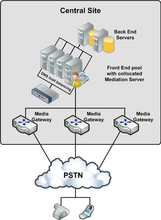 Lync Server 2013: PSTN gateway deployment options