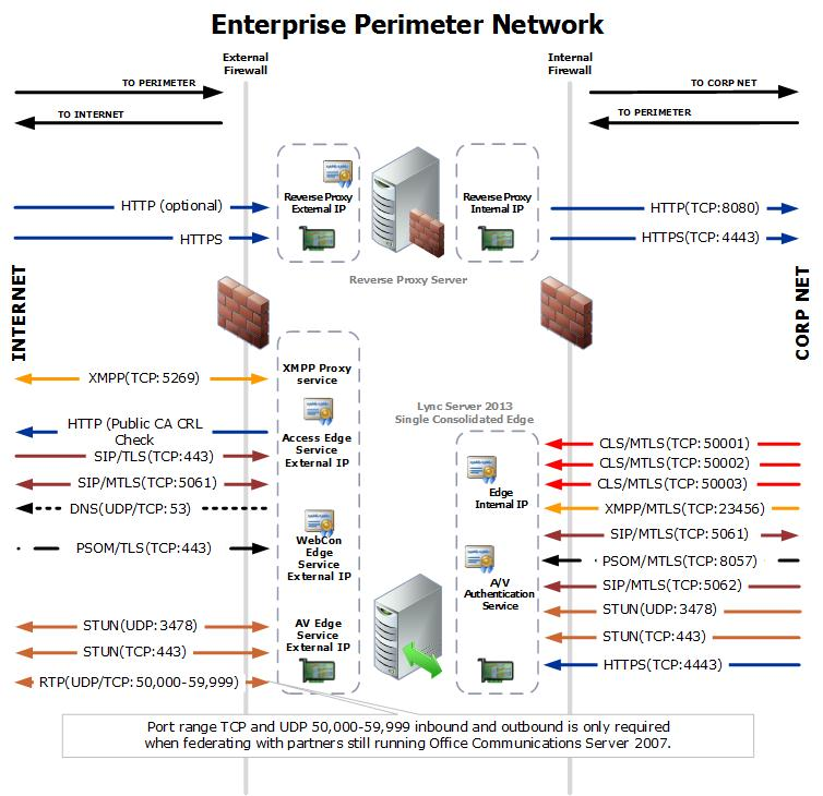 Port summary - Single consolidated edge with public IP