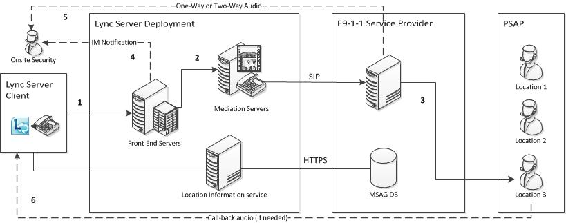 Lync Server 2013: Routing E9-1-1 calls by using a SIP trunk