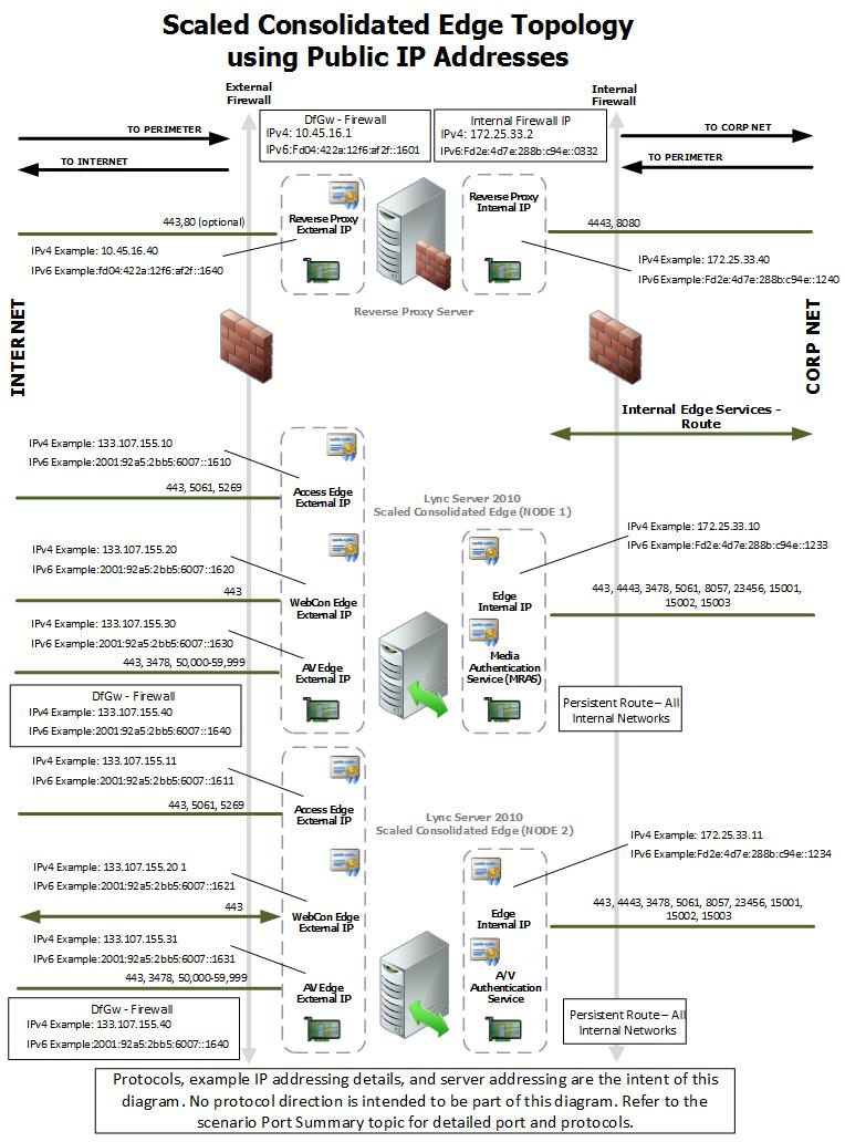 Scaled Consolidated Edge Dns Load Balancing With Public Ip Also Live Band Stage Setup Diagram Together Firewall Work In This Section