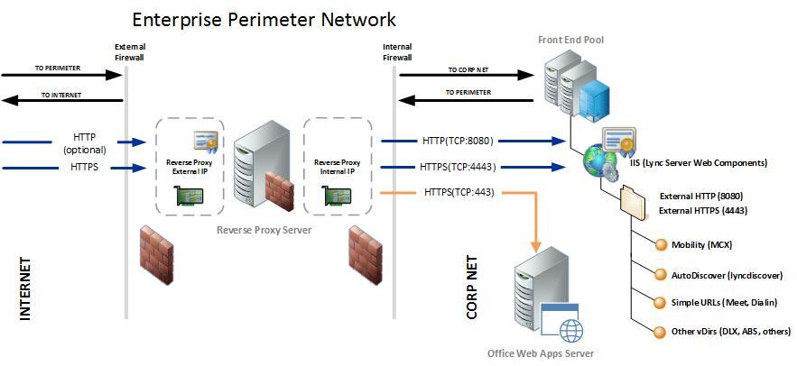 Lync Server 2013 Scenarios For Reverse Proxy Microsoft Docs