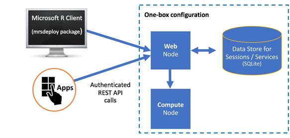 Configure Microsoft R Server to operationalize analytics