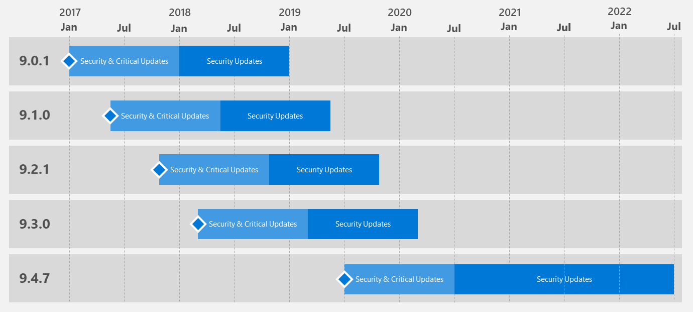 support timeline for machine learning server microsoft r server