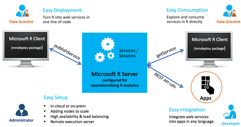 Publishing Predictive Web Services with Microsoft R Server