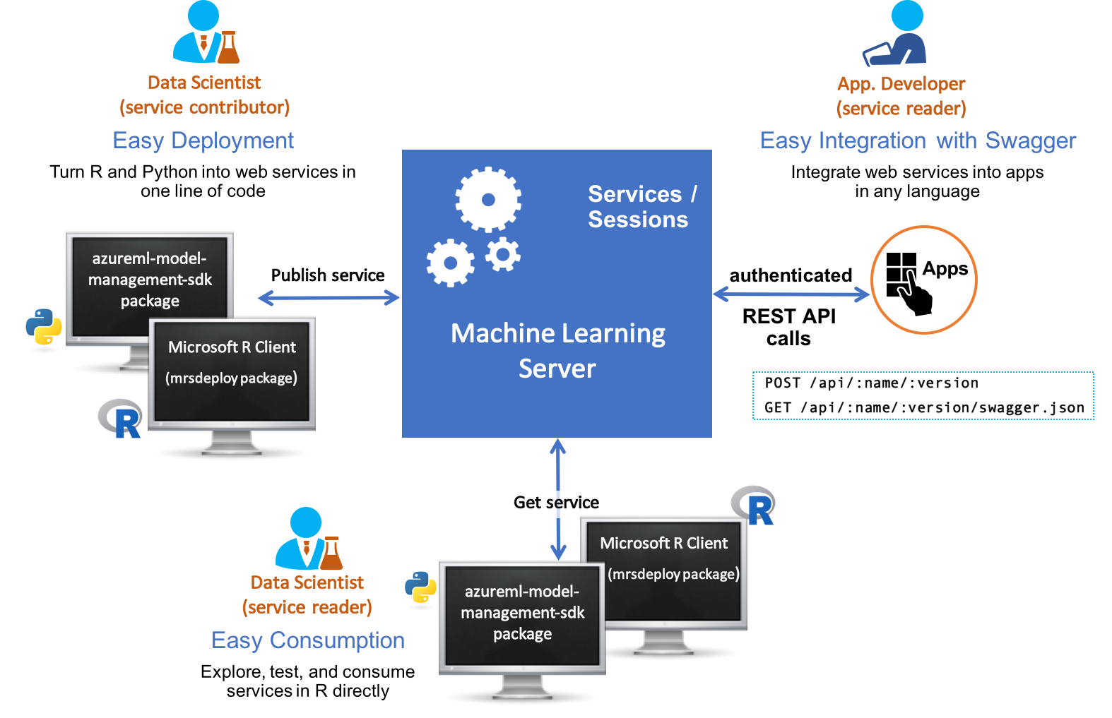 Operationalize models, analytics, & web services in Machine