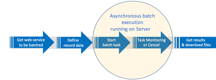 Consume web services asynchronously with batch scoring in