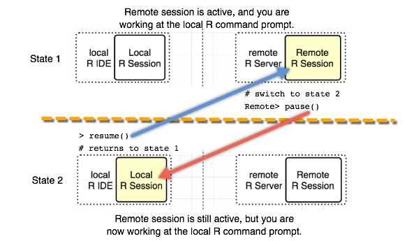 Remote Execution with mrsdeploy - Machine Learning Server