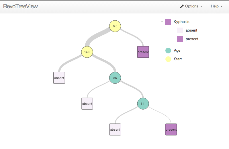 Estimate decision tree models using revoscaler machine learning in this interactive tree click on the circular split nodes to expand or collapse the tree branch clicking a node will expand and collapse the node to the ccuart Gallery
