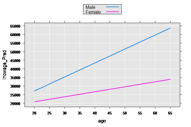 Fitting Linear Models (RevoScaleR) in Machine Learning