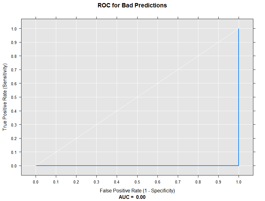 Fitting Logistic Regression Models (RevoScaleR) in Machine