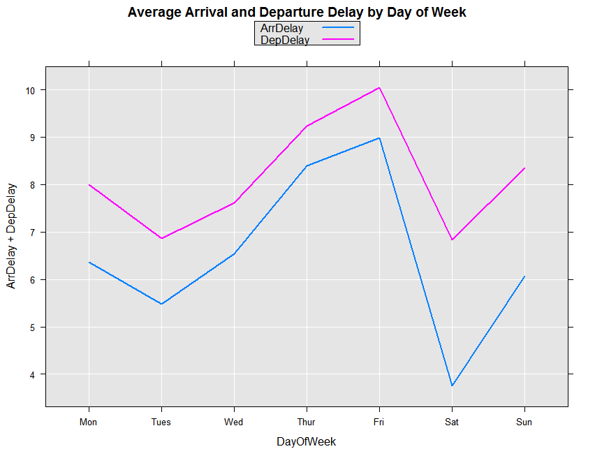Tutorial: Load and analyze a large airline data set with
