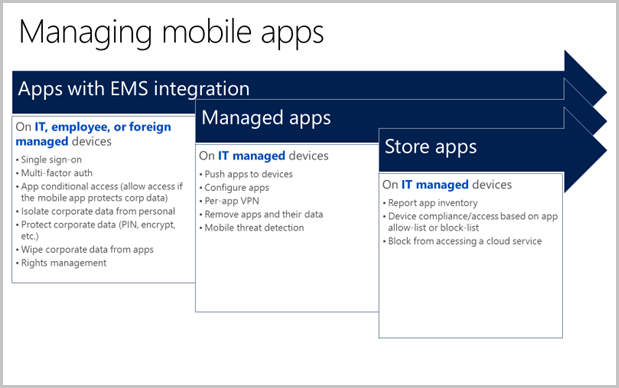 Image that shows the levels of app management data security