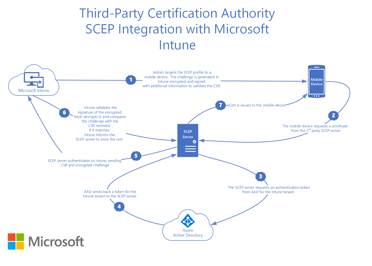 List of 3rd Party Certification Authority Partners for SCEP with Intune with Microsoft Intune