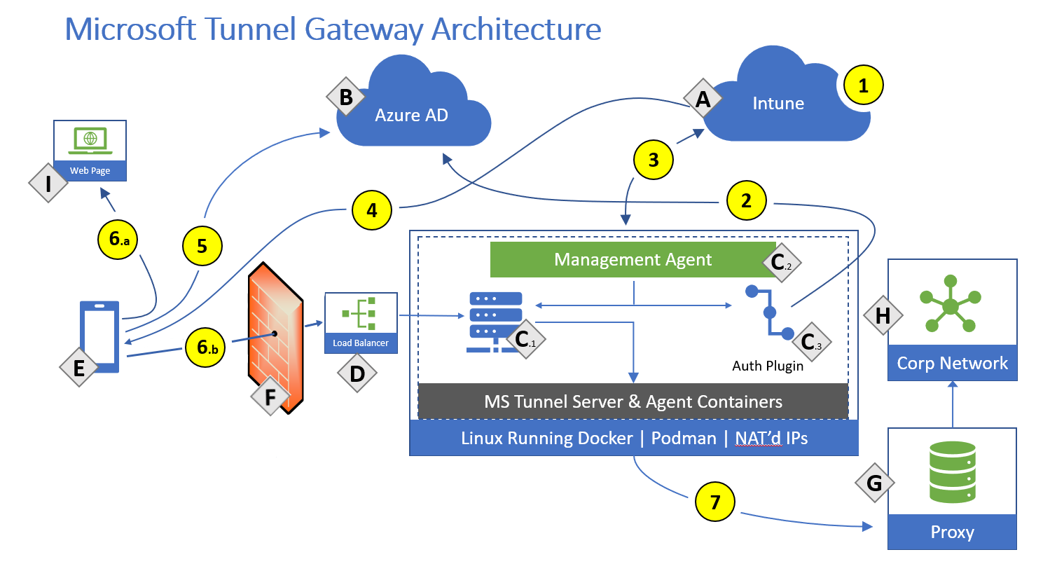tunnel architecture - What Does Load Mean On Vpn