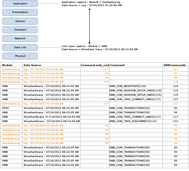 Configuring And Managing Message Analyzer Unions