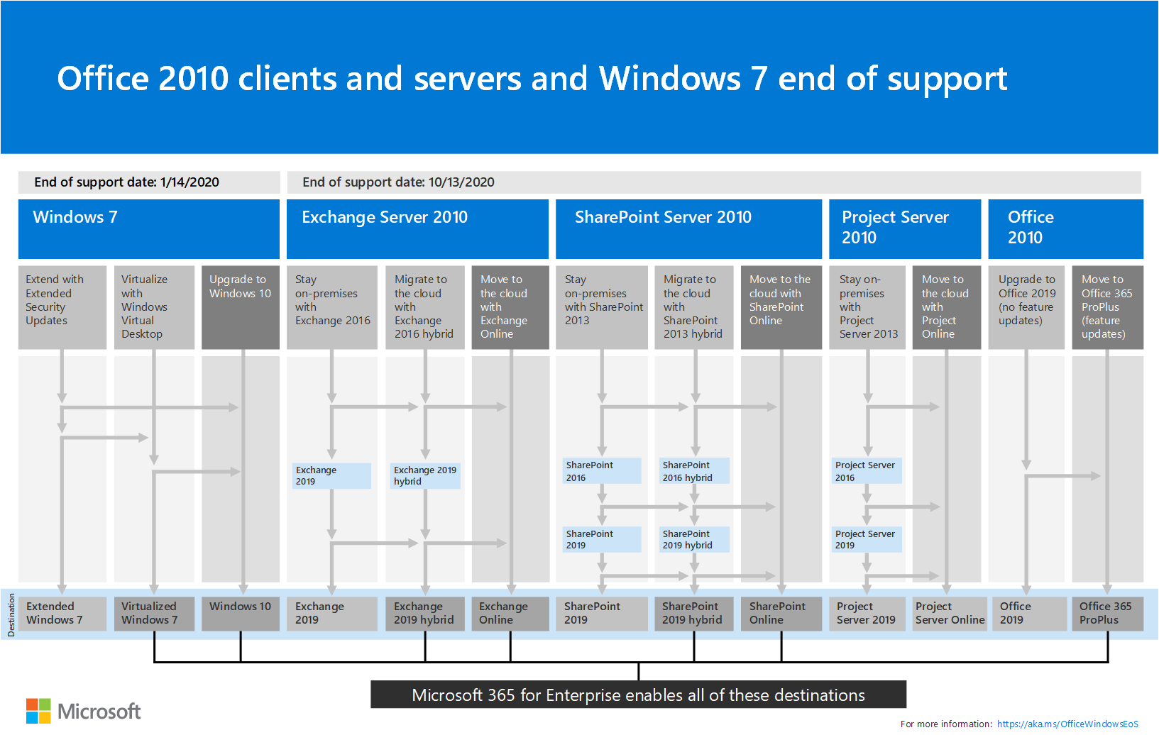 Microsoft 365 Enterprise overview | Microsoft Docs