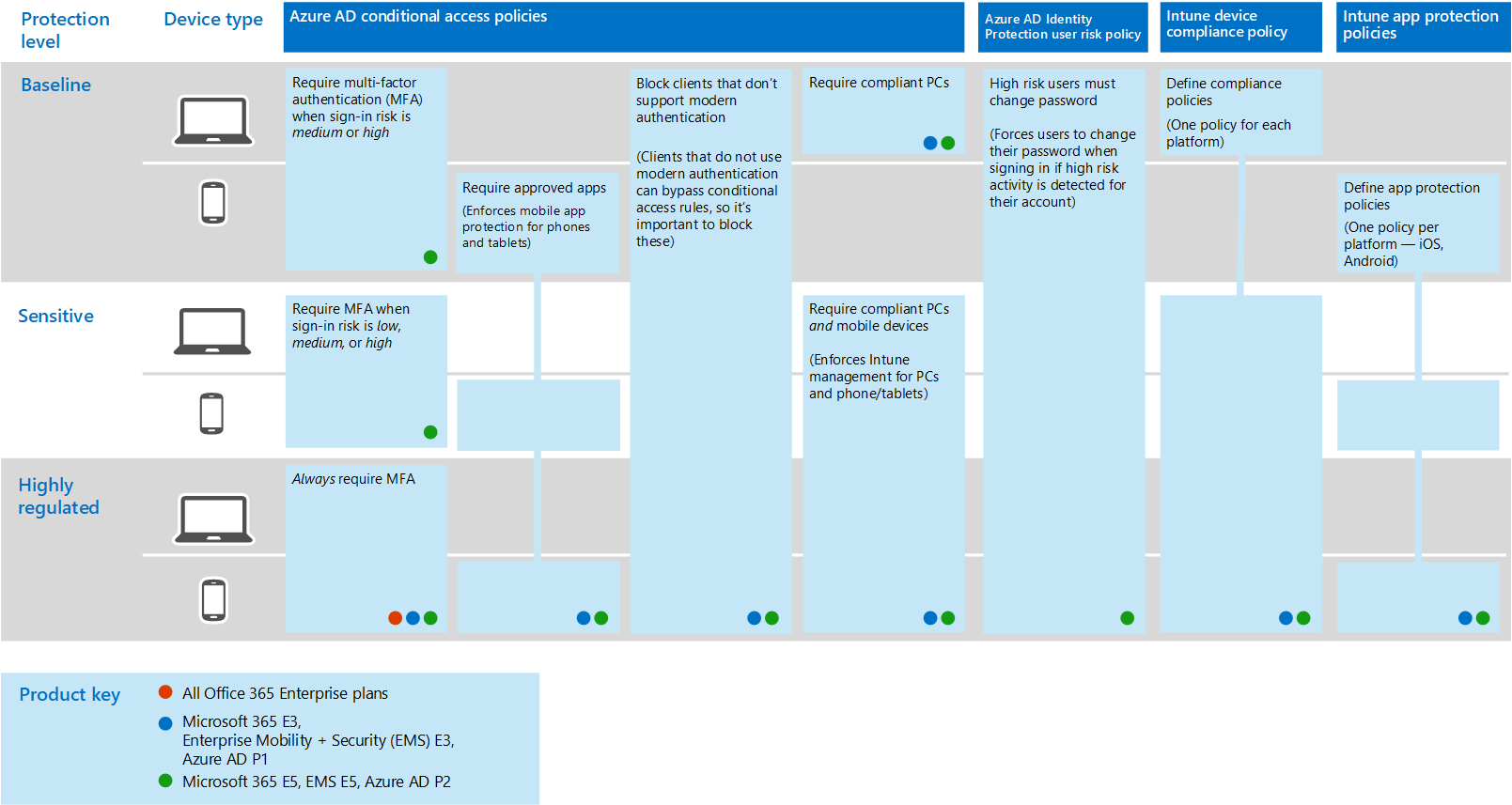 Common identity and device access policies - Microsoft 365