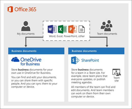 A diagram that shows how Office 365 products can use OneDrive or Team sites