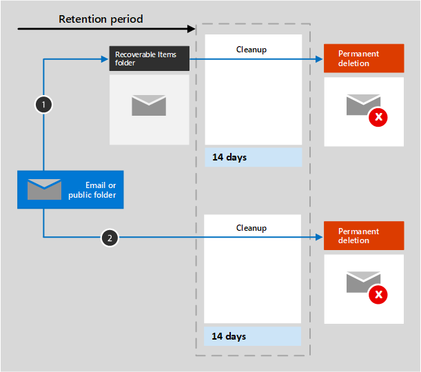Diagram of retention flow in email and public folders