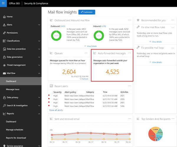 The Auto-forwarded messages insight in the Office 365 Security & Compliance Center