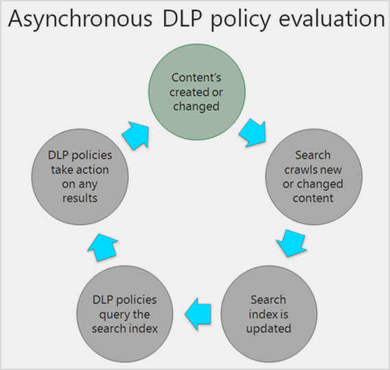 Diagram showing how DLP policy evaluates content asynchronously