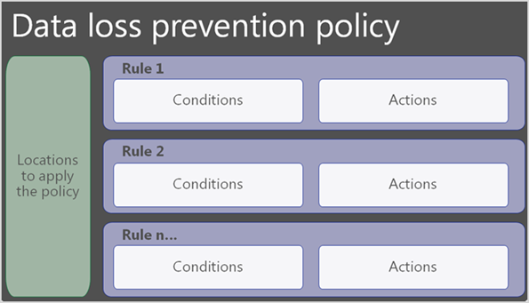 Diagram shows that DLP policy contains locations and rules