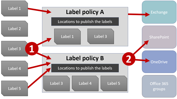 Diagram of labels, label policies, and locations