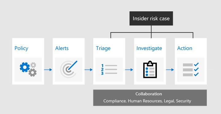 Insider risk management workflow