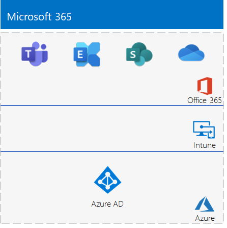 Phase 2 of the Microsoft 3656 Enterprise test environment