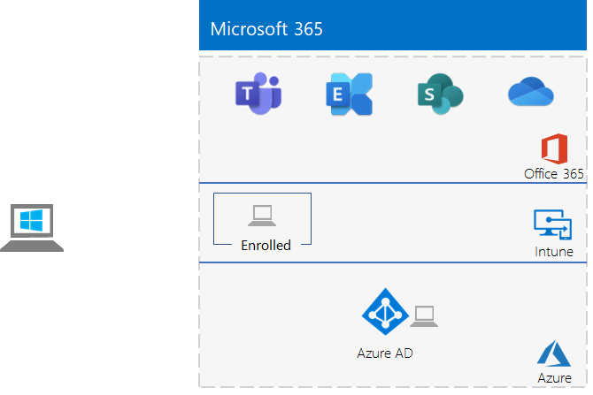 The lightweight Microsoft 3656 Enterprise test environment