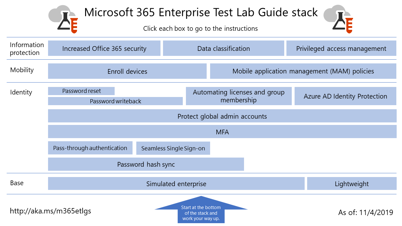 The Microsoft 365 Enterprise Test Lab Guide stack