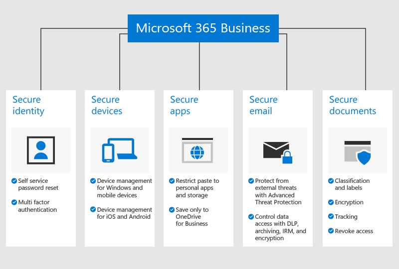 A figure that shows how M365B protects your business.