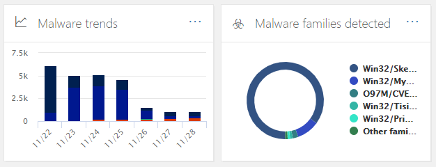 Malware trends and family types