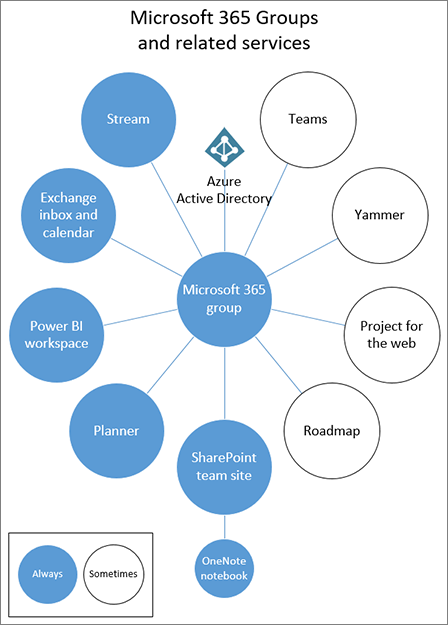 Diagram showing Microsoft 365 Groups and related services