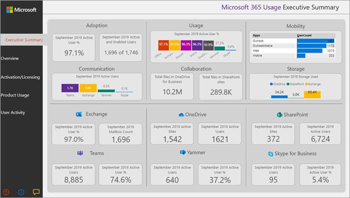 Image of the Microsoft 365 usage executive summary.