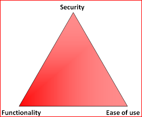 Security triad balancing security, functionality, and ease of use.