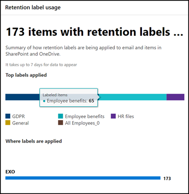 Retention label usage report