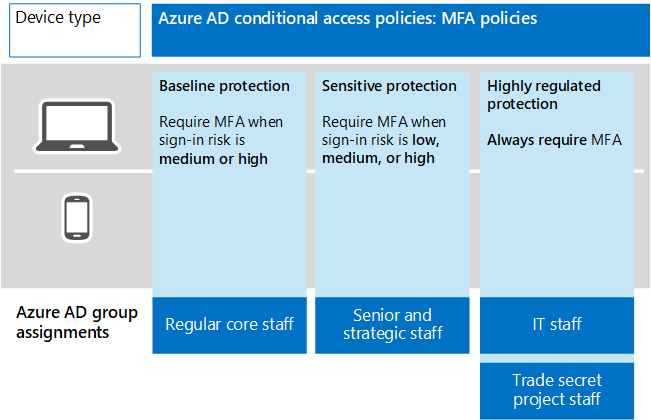 MFA rules for three tiers of protection