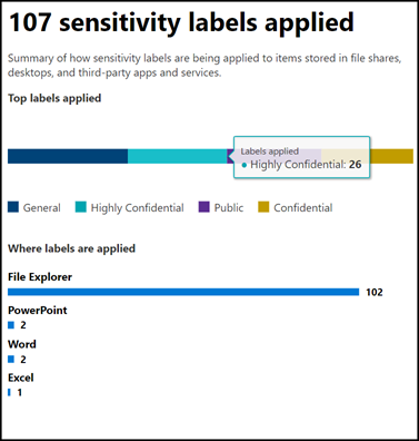 Sensitivity label usage report